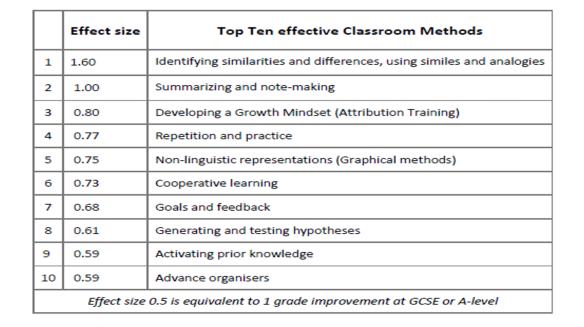 top-ten-methods